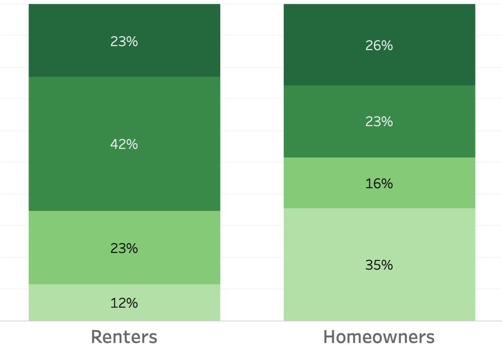 philadelphia neighborhood survey (satisfaction—ownership)